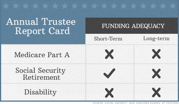 Spending Plans Delay Medicare and Social Security Benefit Exhaustion